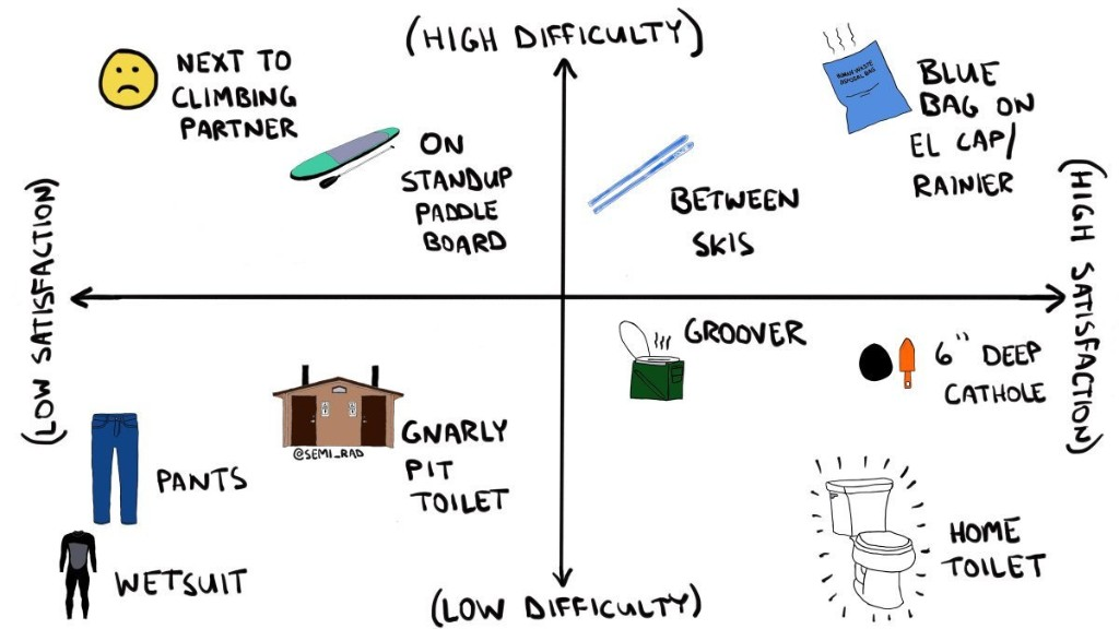 The Essential Guide to Pooping Anywhere Outside